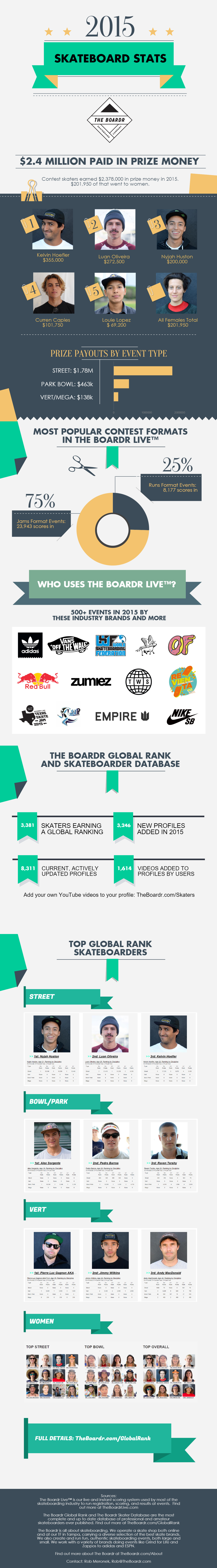 Skateboarding Industry Statistics and Contest Earnings 2015, Global Rankings